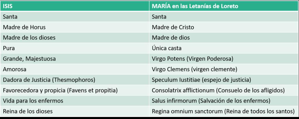 Cuadro comparativo de diversas advocaciones y títulos de Isis con las Letanías de Loreto